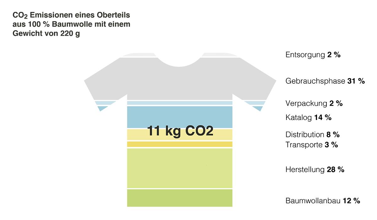 reputable site e44da 6611a CO2-Fußabdruck von Kleidung: Beispiel T-Shirt | Polarstern ...
