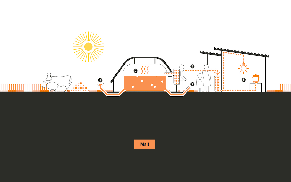 biogas einfach erkl rt was es ist und seine bedeutung f r die energiewende polarstern. Black Bedroom Furniture Sets. Home Design Ideas