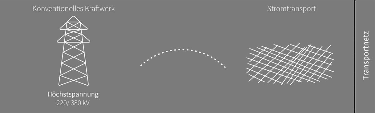 Grafik: Spannung und das Transportnetz - Verteilnetz