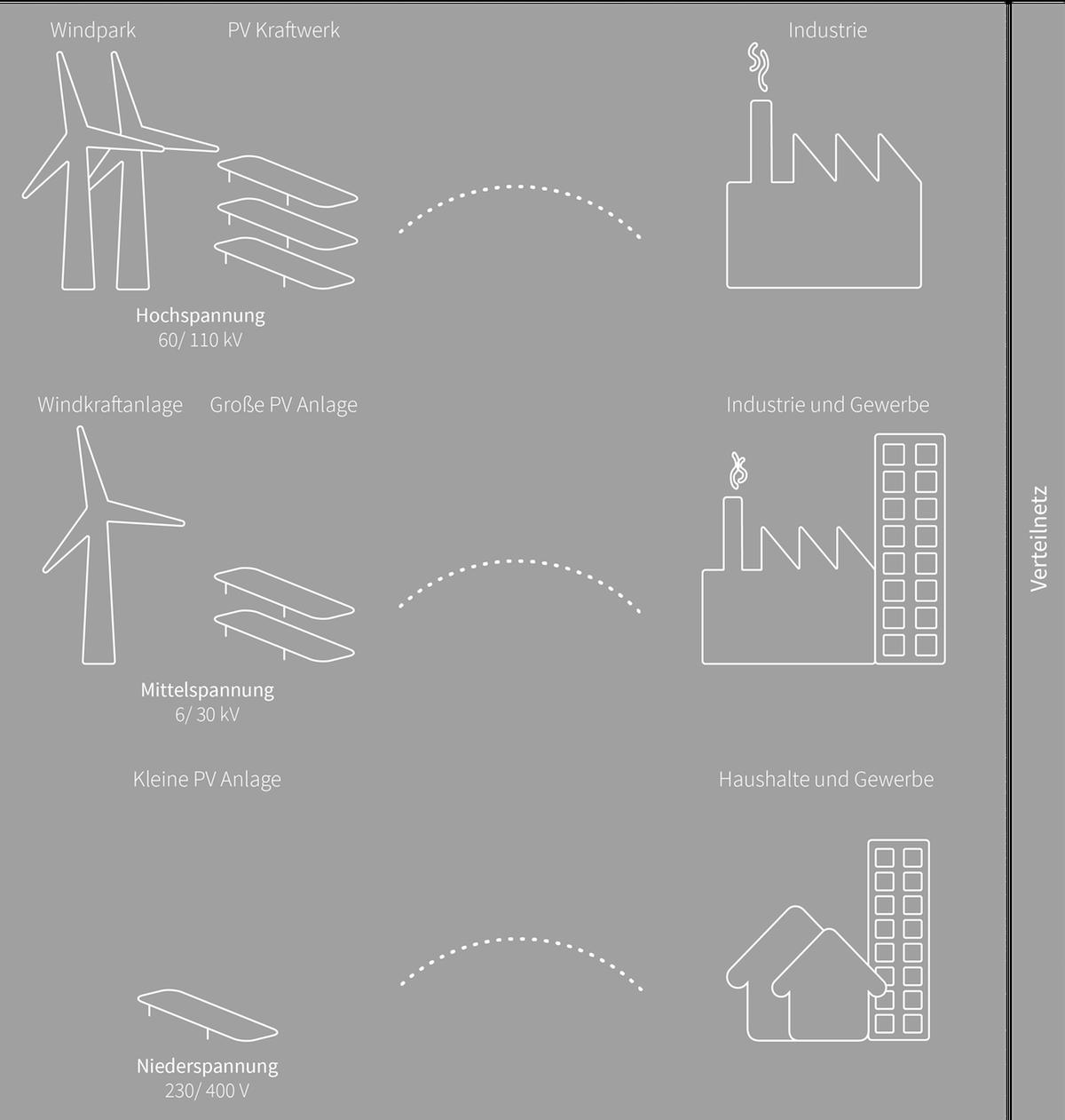 Stromnetz: So kommt der Strom nach Hause | Polarstern
