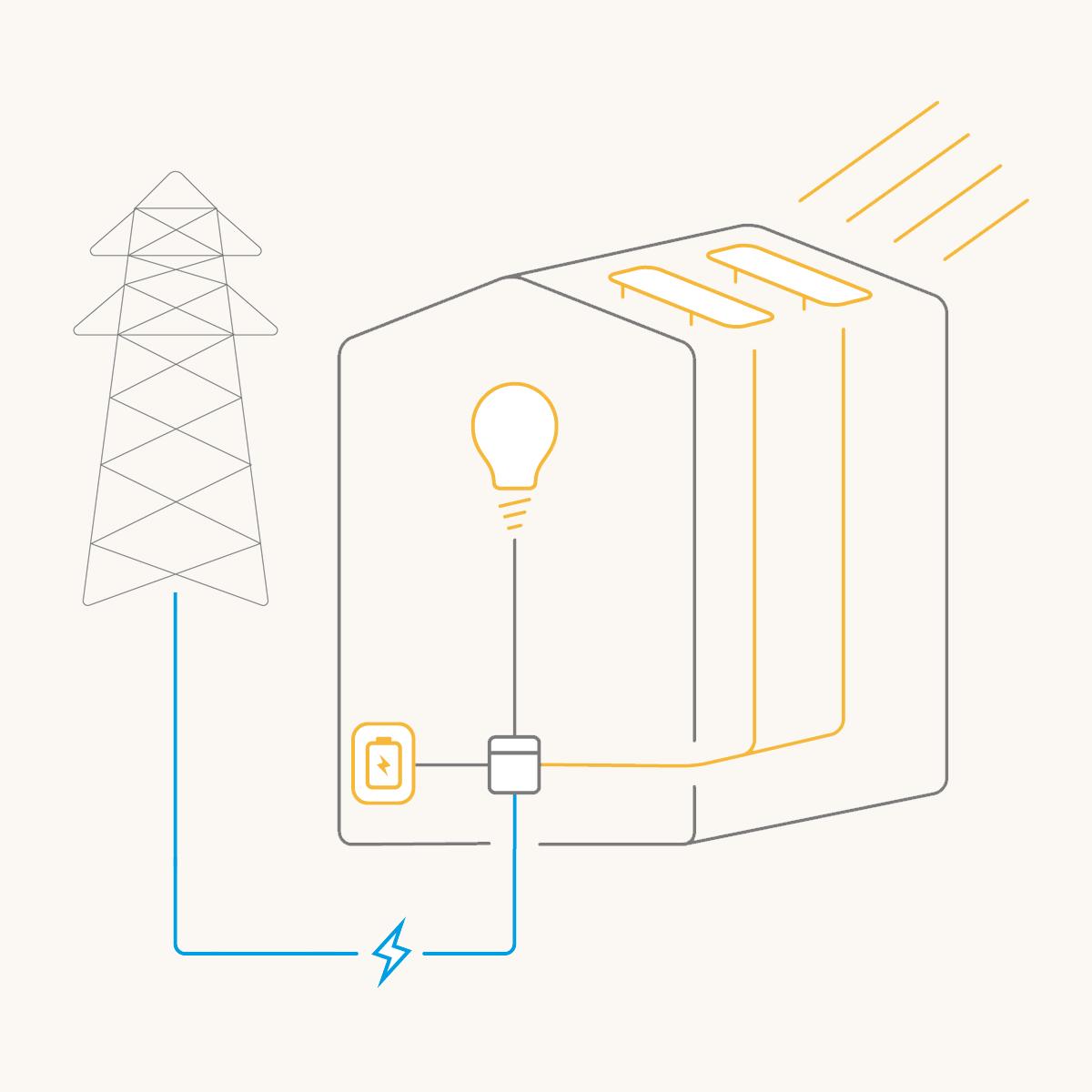 Eigenstrom: PV- Anlage, Speicher und Ökostrom | Polarstern Energie