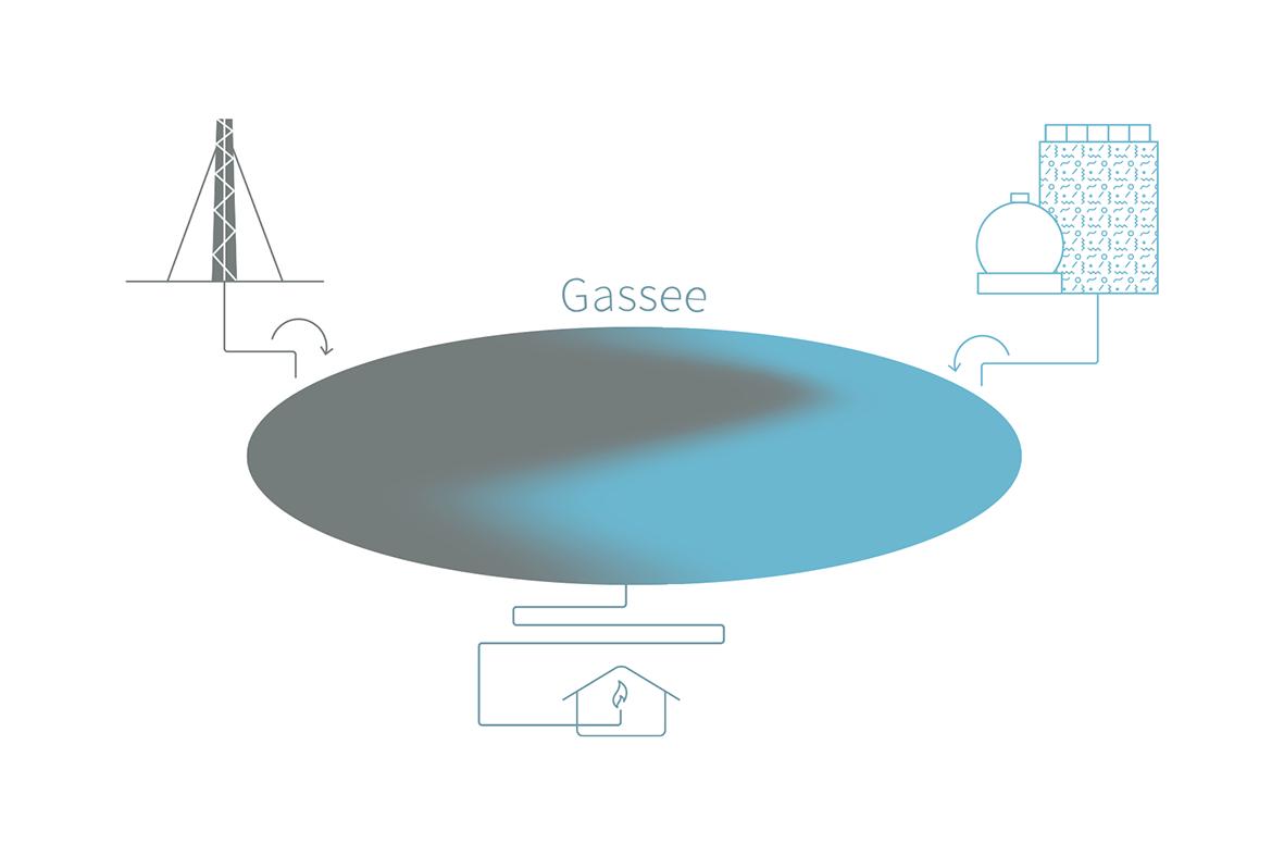 Der Gassee wird umso sauberer, je mehr Biogas drin ist