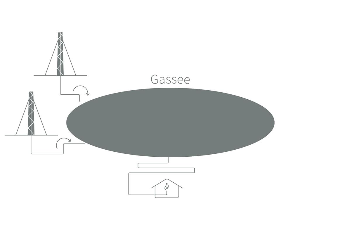Je weniger Biogas er enthält, desto schmutziger ist der allgemeine Gasmix