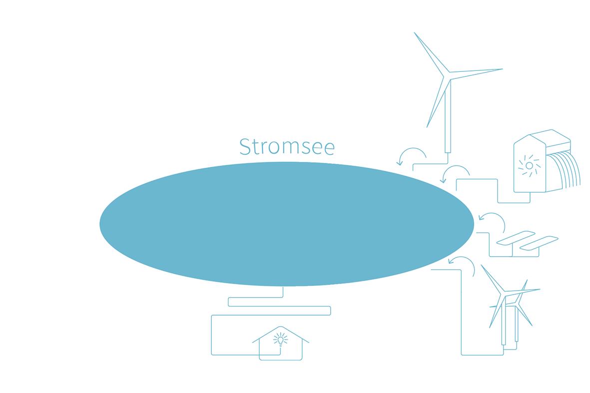 Je mehr Kunden Wirklich Ökostrom wollen, desto mehr umweltfreundlicher Ökostrom ist im Stromsee